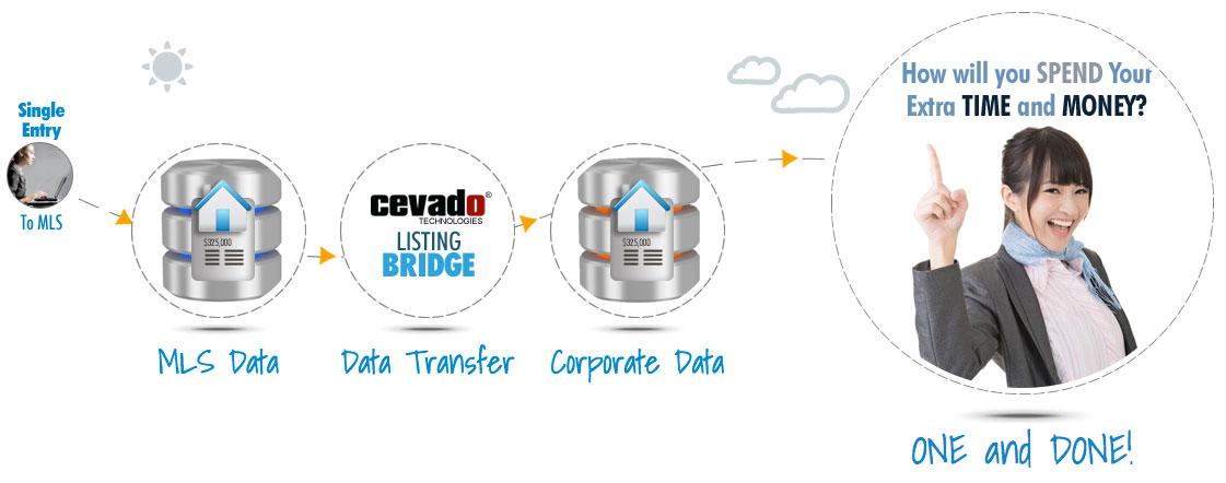 Real Estate Listings Uploader