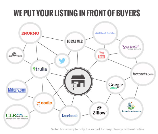 real estate listing syndication tool